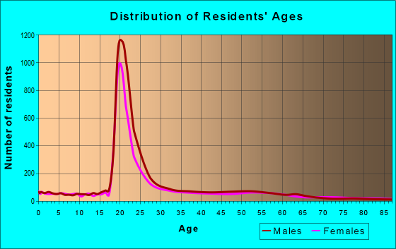 Age and Sex of Residents in zip code 45219