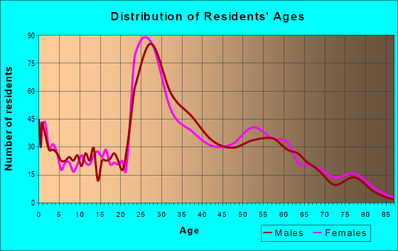 Age and Sex of Residents in zip code 45226