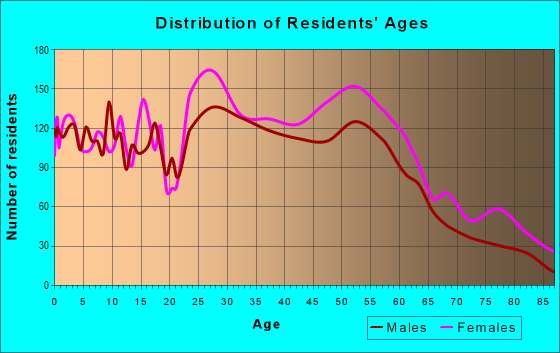 Age and Sex of Residents in zip code 45227