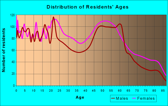 Age and Sex of Residents in zip code 45229