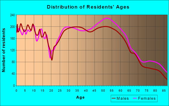 Age and Sex of Residents in zip code 45230