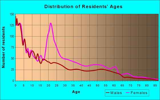 Age and Sex of Residents in zip code 45232