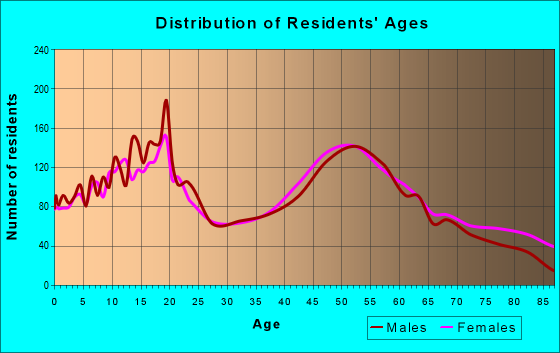 Age and Sex of Residents in zip code 45233