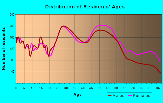 Age and Sex of Residents in zip code 45236