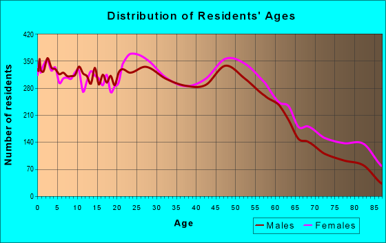 Age and Sex of Residents in zip code 45238