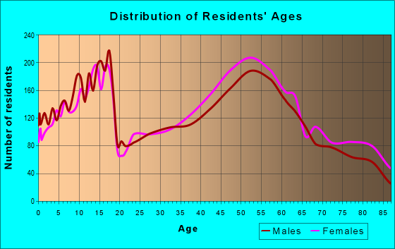 Age and Sex of Residents in zip code 45242