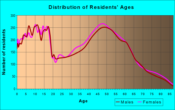 Age and Sex of Residents in zip code 45244
