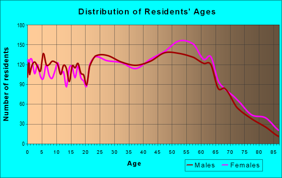 Age and Sex of Residents in zip code 45245