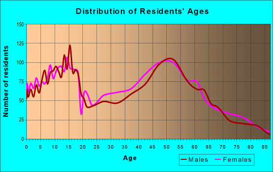 Age and Sex of Residents in zip code 45305