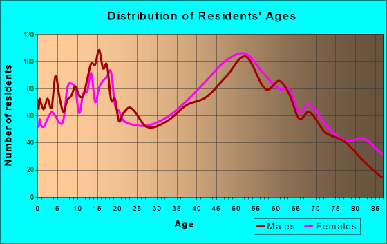 Age and Sex of Residents in zip code 45309