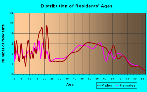 Age and Sex of Residents in zip code 45312