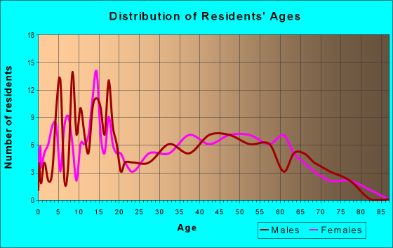 Age and Sex of Residents in zip code 45321