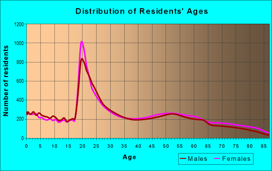 Age and Sex of Residents in zip code 45324
