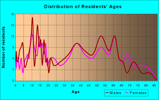 Age and Sex of Residents in zip code 45326