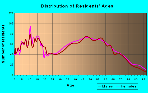 Age and Sex of Residents in zip code 45327