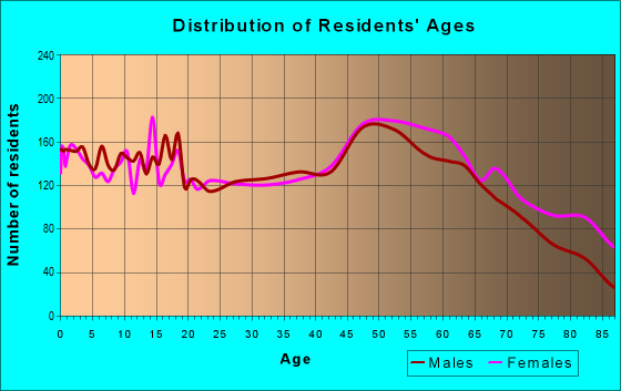 Age and Sex of Residents in zip code 45331