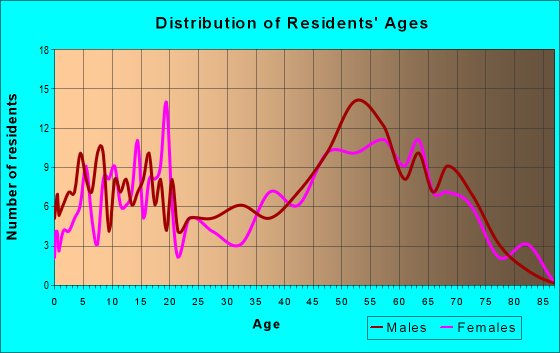 Age and Sex of Residents in zip code 45339