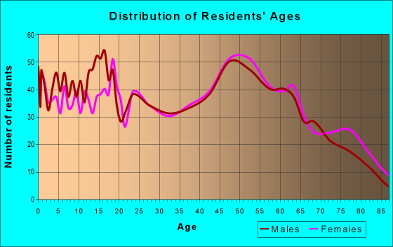 Age and Sex of Residents in zip code 45345