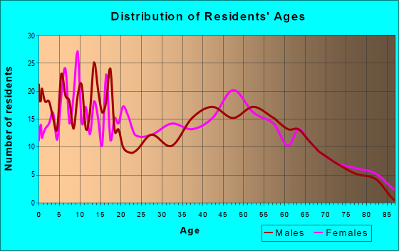 Age and Sex of Residents in zip code 45346