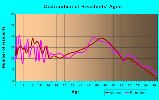 Age and Sex of Residents in zip code 45347