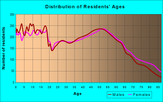 Age and Sex of Residents in zip code 45365