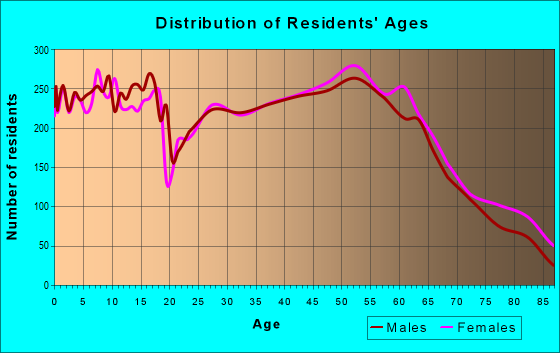 Age and Sex of Residents in zip code 45373
