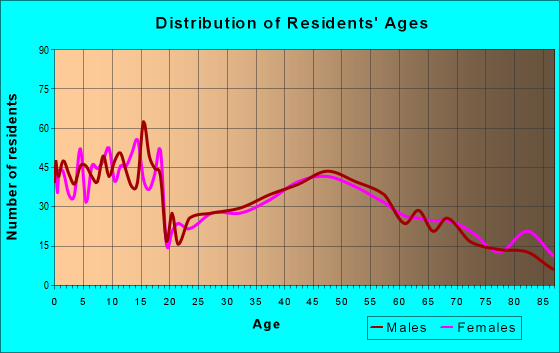 Age and Sex of Residents in zip code 45380