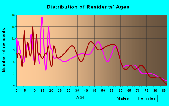 Age and Sex of Residents in zip code 45382