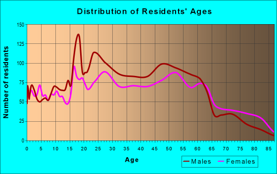 Age and Sex of Residents in zip code 45402