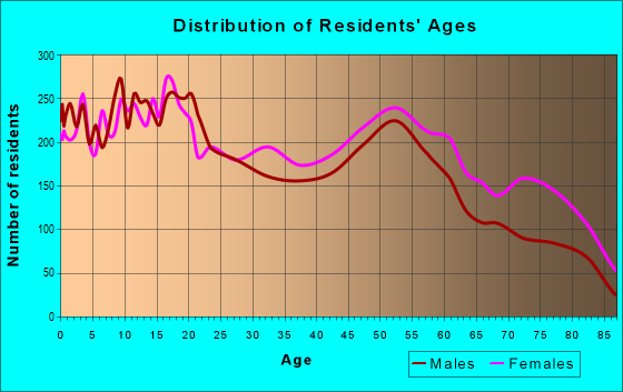 Age and Sex of Residents in zip code 45417