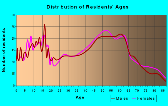 Age and Sex of Residents in zip code 45430