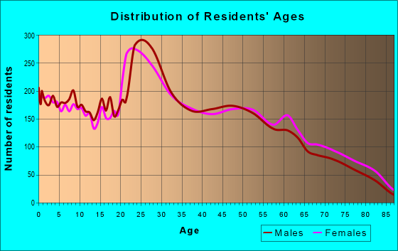 Age and Sex of Residents in zip code 45431