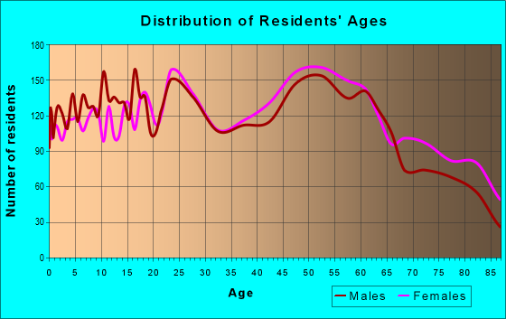 Age and Sex of Residents in zip code 45440