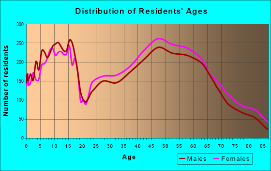 Age and Sex of Residents in zip code 45458