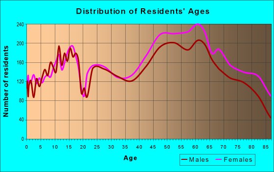 Age and Sex of Residents in zip code 45459