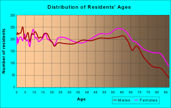 Age and Sex of Residents in zip code 45503