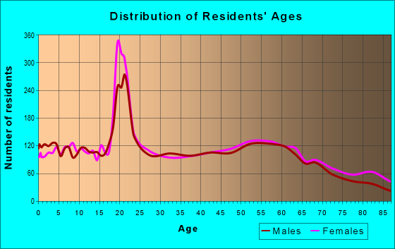 Age and Sex of Residents in zip code 45504