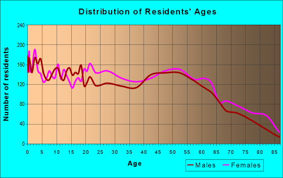 Age and Sex of Residents in zip code 45505