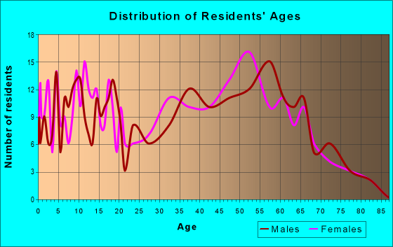 Age and Sex of Residents in zip code 45616