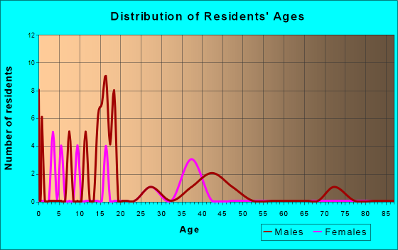 Age and Sex of Residents in zip code 45624