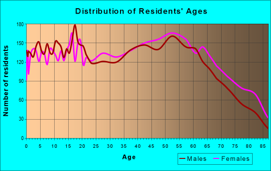 Age and Sex of Residents in zip code 45638