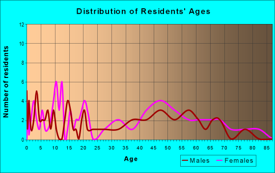 Age and Sex of Residents in zip code 45646