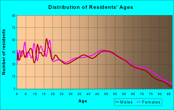 Age and Sex of Residents in zip code 45651