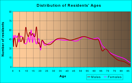 Age and Sex of Residents in zip code 45656
