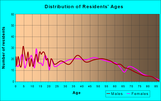 Age and Sex of Residents in zip code 45657