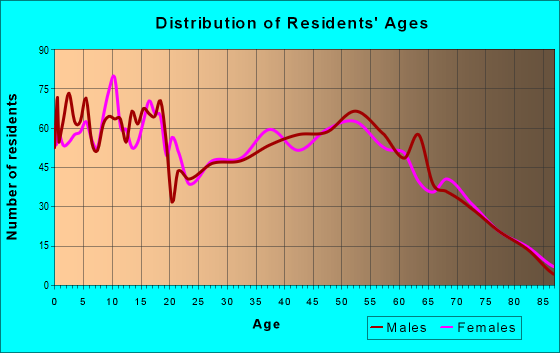 Age and Sex of Residents in zip code 45660