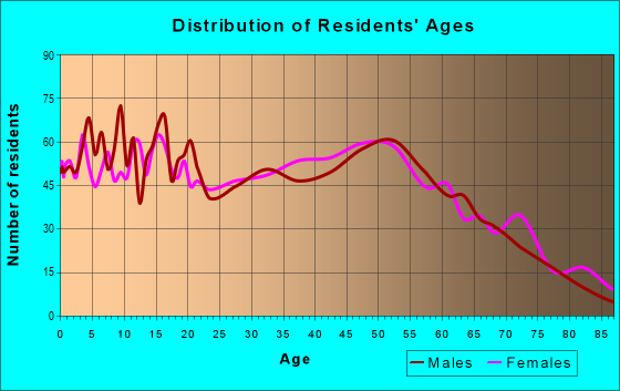 Age and Sex of Residents in zip code 45661