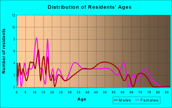 Age and Sex of Residents in zip code 45671
