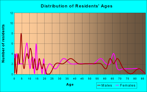Age and Sex of Residents in zip code 45673