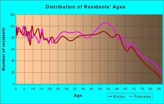 Age and Sex of Residents in zip code 45680